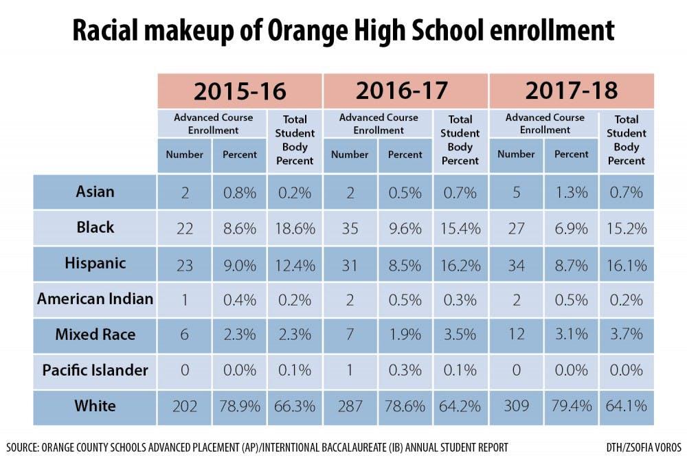 Orange County Schools works on advanced course achievement gap
