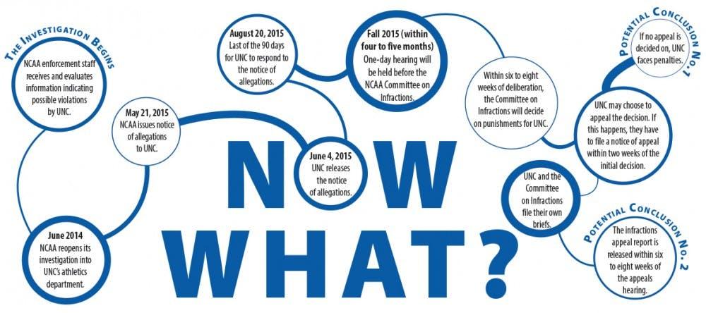 NCAA raises questions about future of UNC athletics
