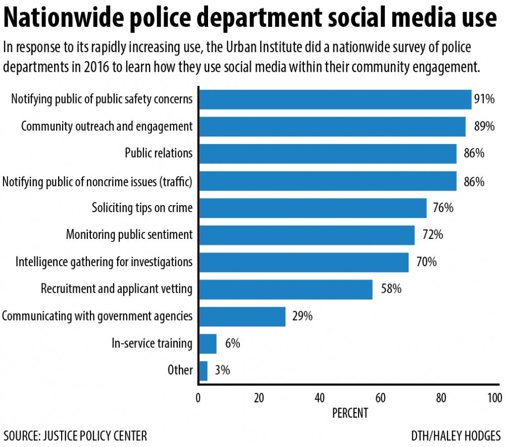 Chapel Hill Police take to social media to keep you informed
