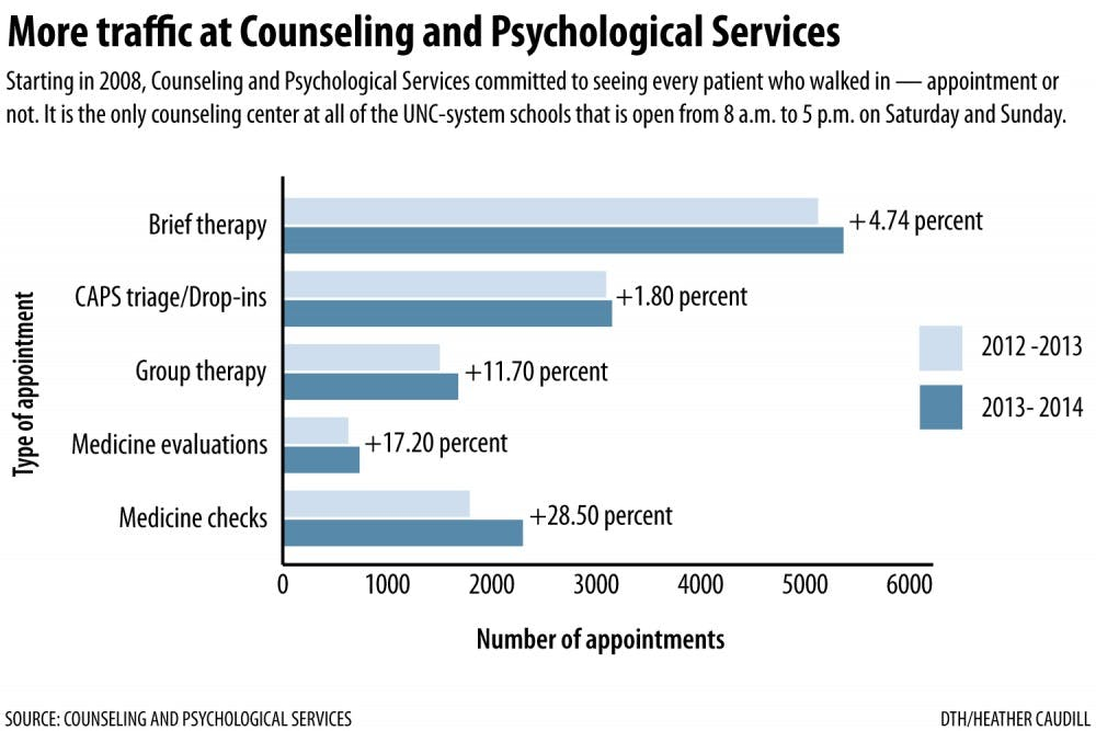 More students sought short-term counseling in 2013-2014