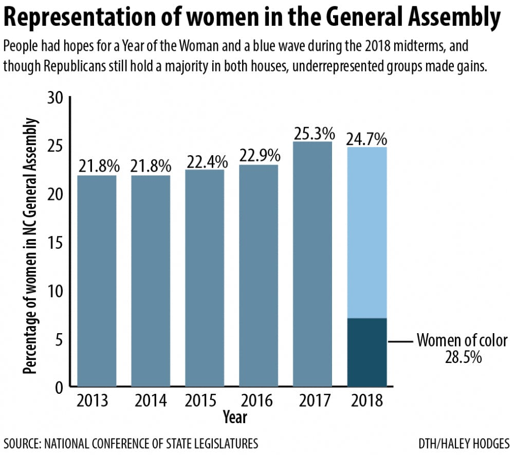 Meet the women and first-generation Americans representing you in N.C. General Assembly