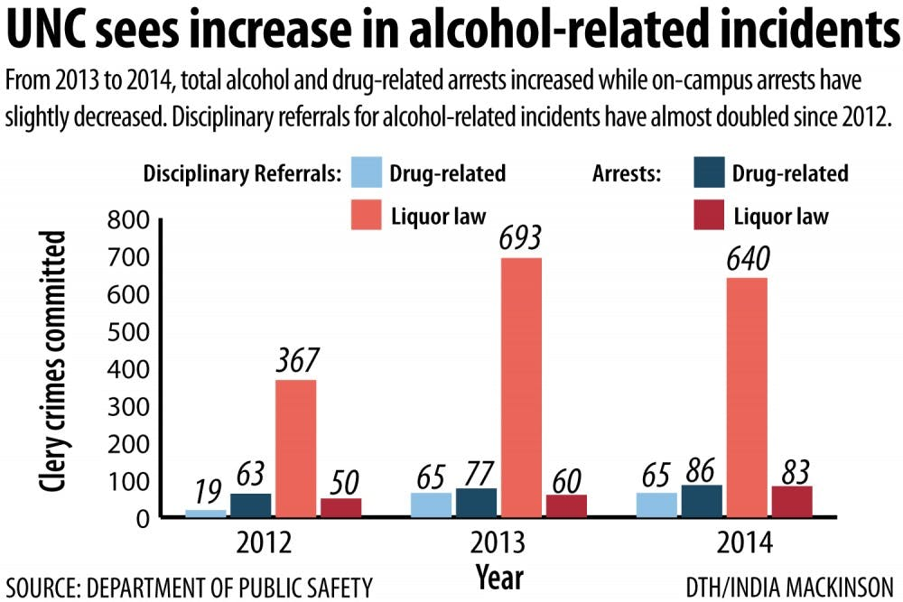 UNC campus security report shows increase in alcohol arrests