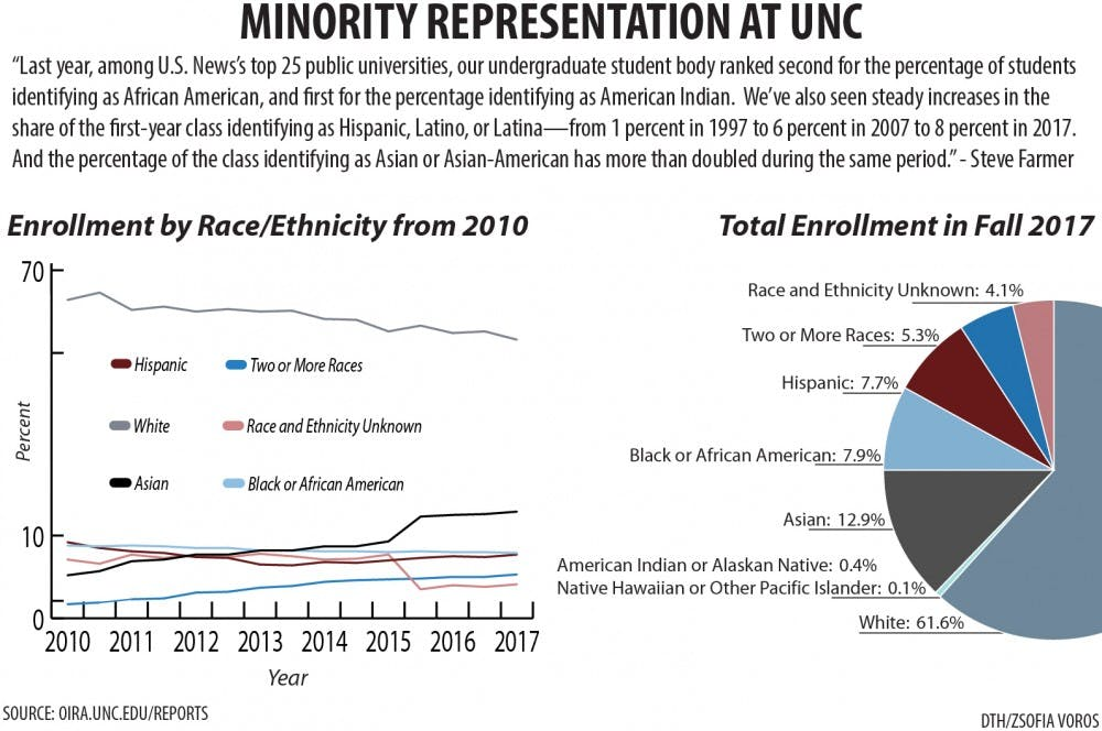 Over 30 years later, minorities underrepresented at top US universities