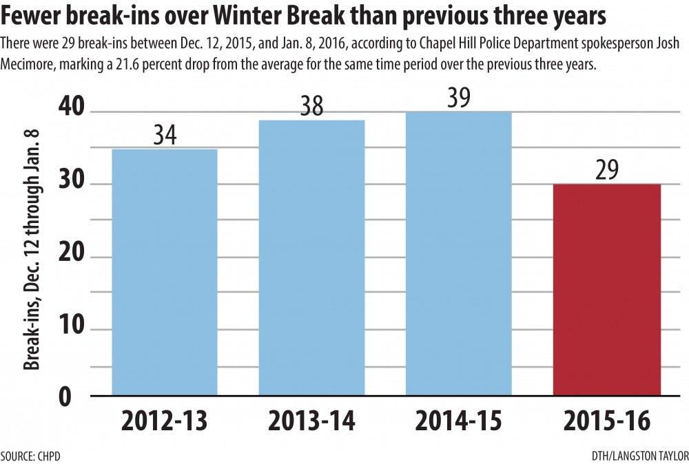 Chapel Hill sees decrease in break-ins over winter break