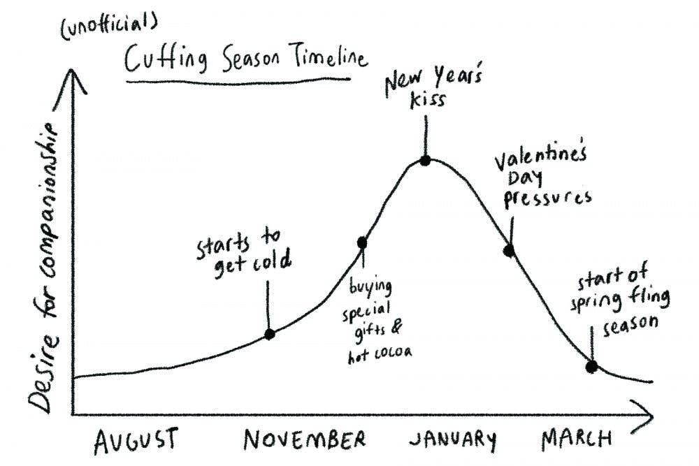 Editorial: Happy Cuffing Season, Tar Heels