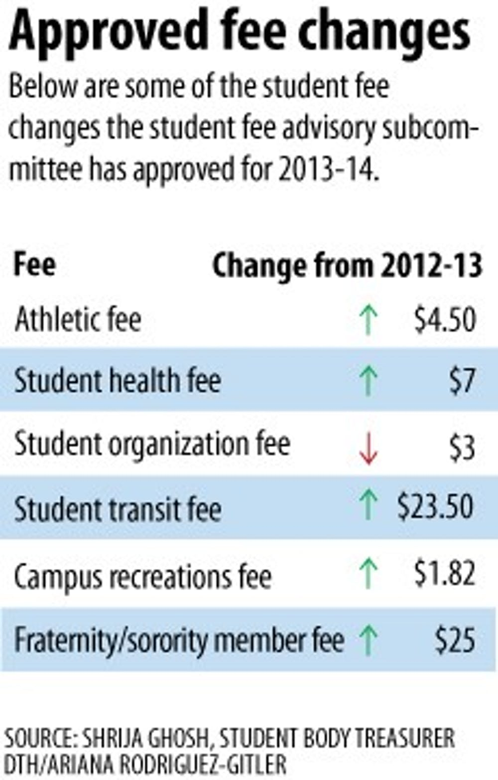New $25 Greek fee passed