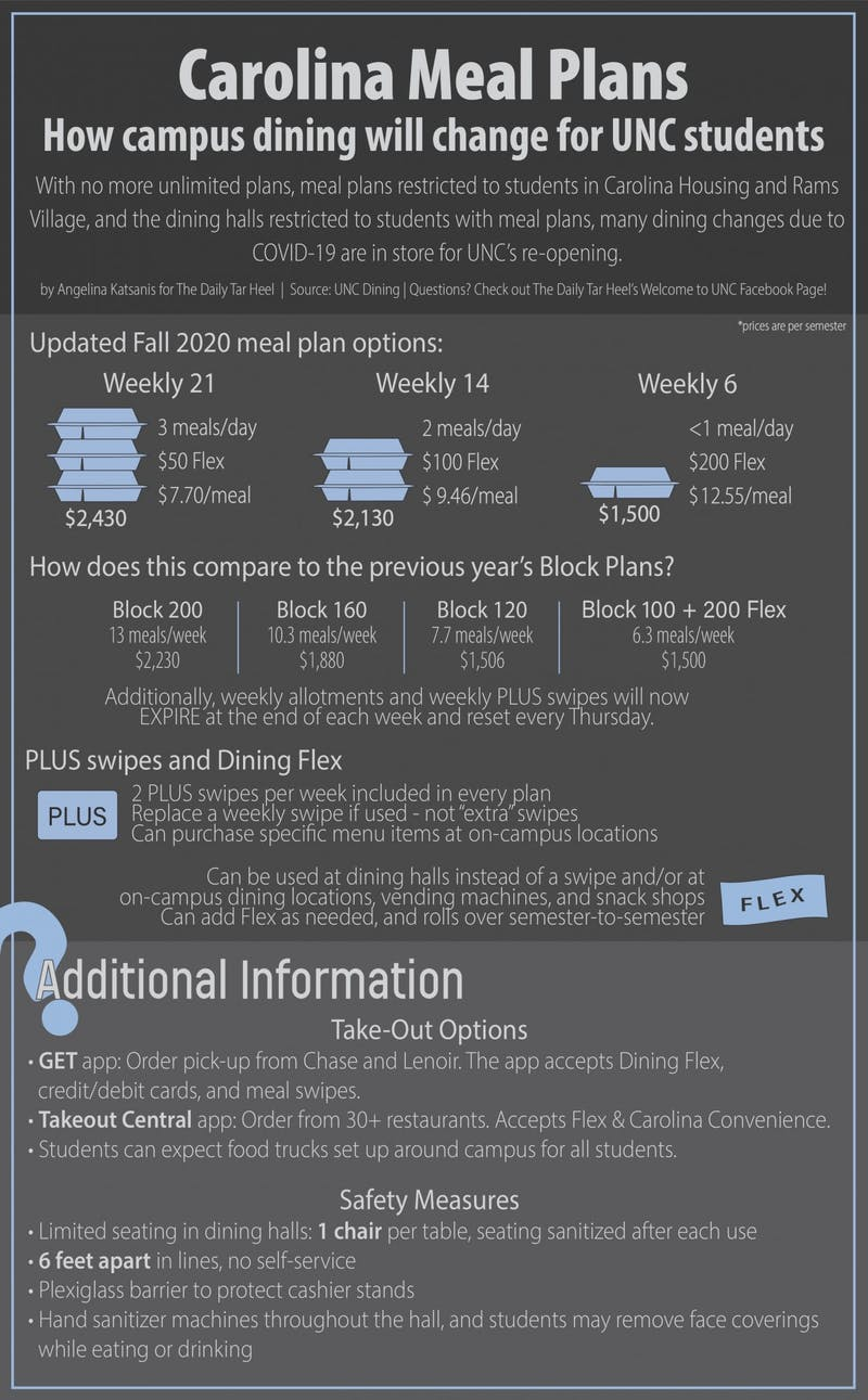 Upon UNC's reopening in the midst of the COVID-19 pandemic, many changes are in sight for student life on campus, including the operation of the dining halls and meal plans. Here is a guide to the new Carolina Dining meal plan options, as well as some upcoming changes to expect in the fall.
