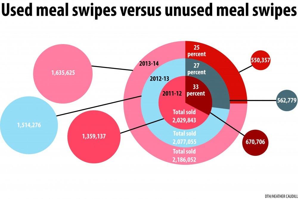 Carolina Dining Services debt burden to increase with upgrades