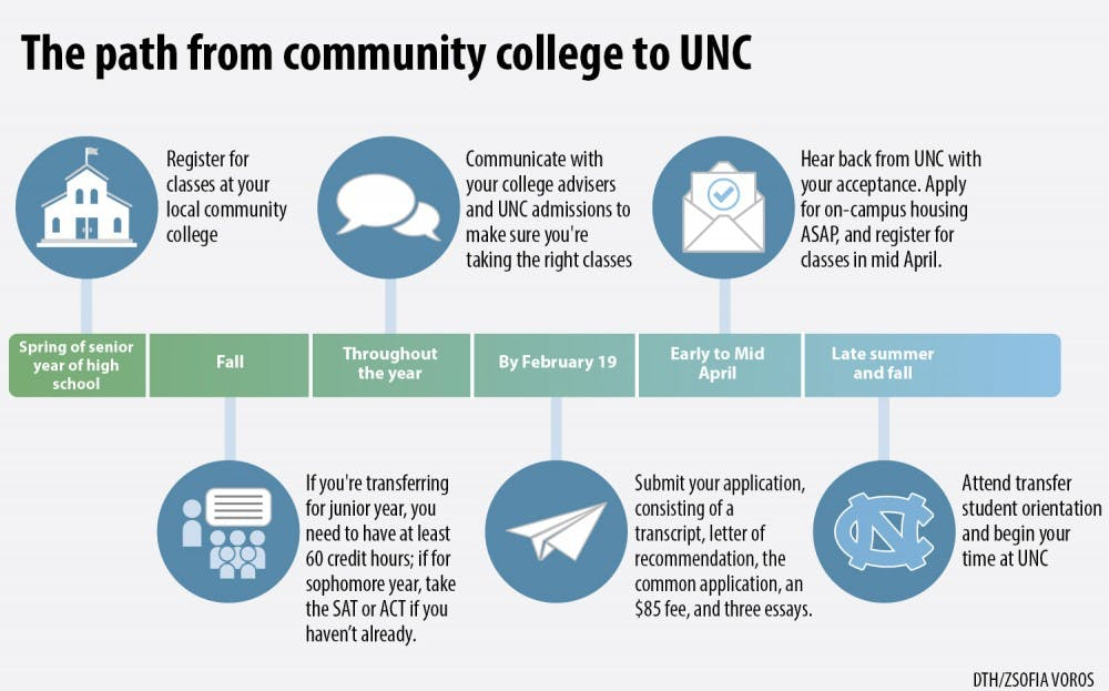 Faced with rising costs, middle-class families turn to community college