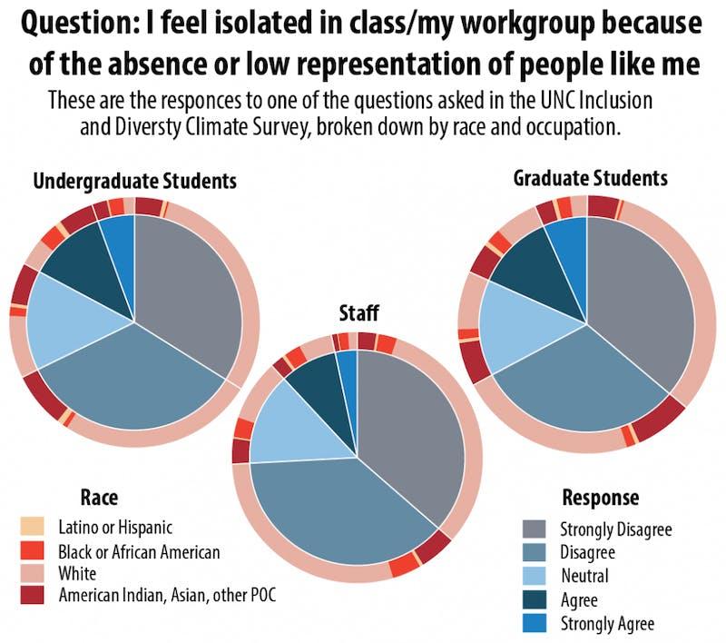 UNC diversity survey.png