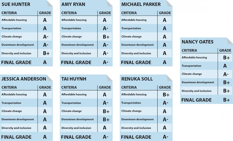 All TC Report Cards.png