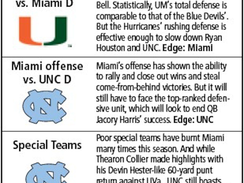 Predictions for UNC v. Miami