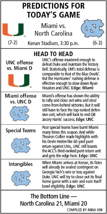Predictions for UNC v. Miami