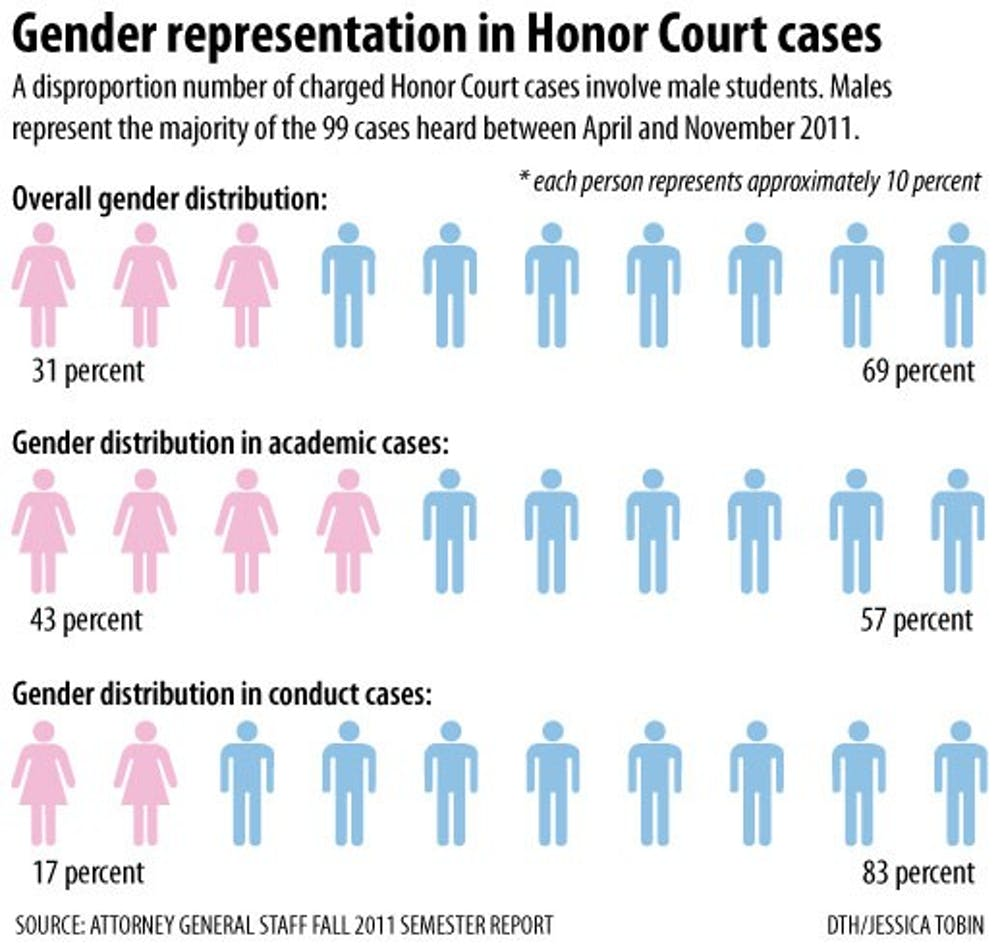 Honor Court cases disproportionately involve males, report finds