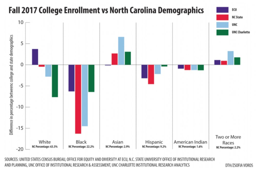 UNC minority enrollment rate does not reflect state demographics