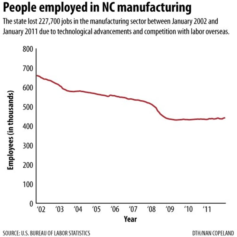 NC manufacturing industry adjusts to changing economy