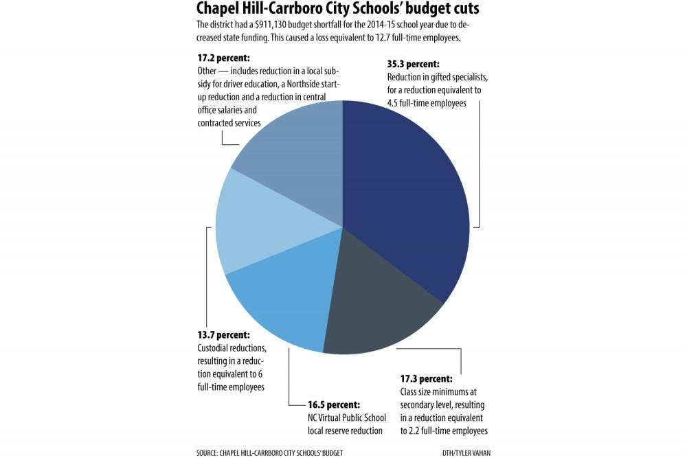 Chapel Hill-Carrboro City Schools balances budget — at a cost