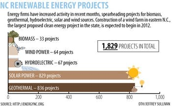 Graphic: NC sees rapid growth in renewable energy industry (Jeffrey Sullivan)
