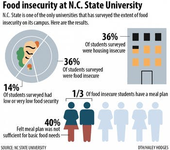 N.C. State is one of the only universities that has surveyed the extent of food insecurity on its campus. Here are the results.