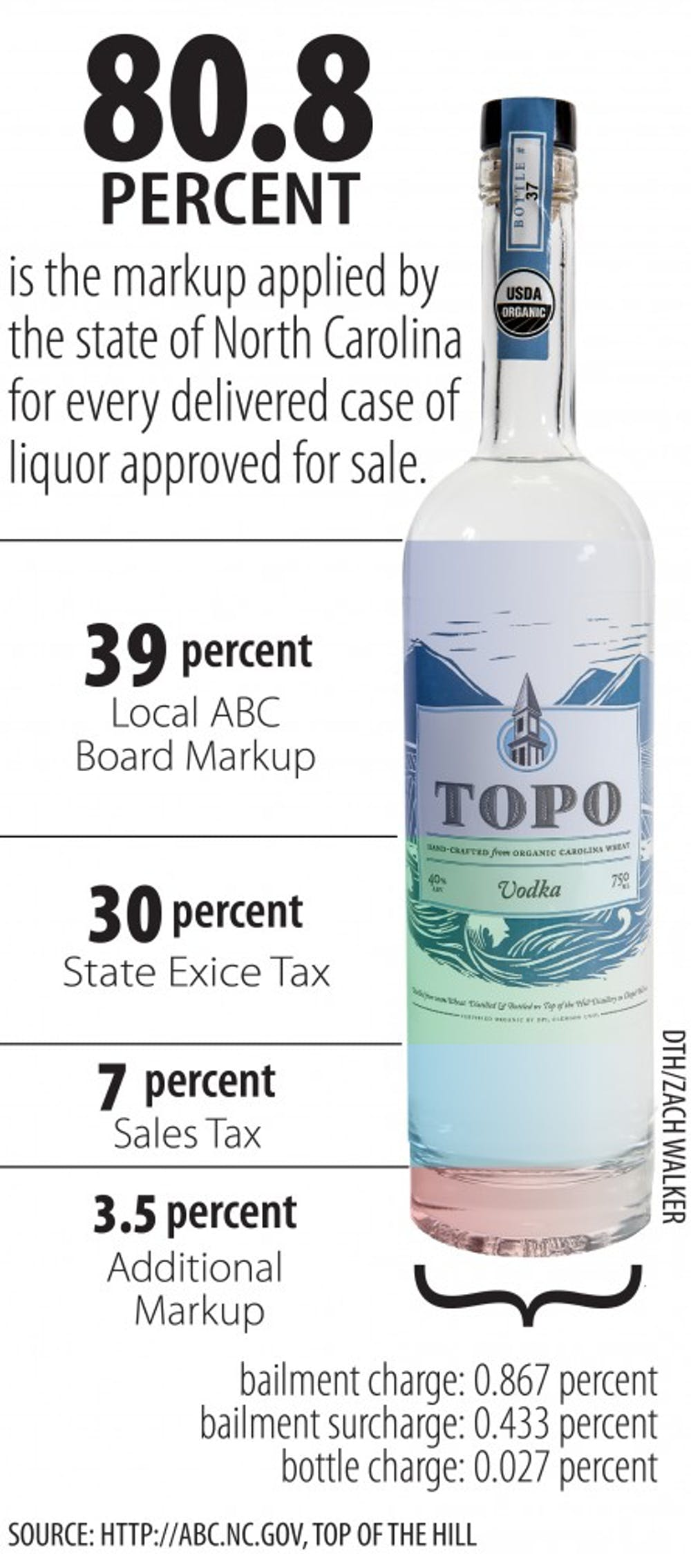 Top of the Hill owner drafts bill to sell liquor after distillery tours