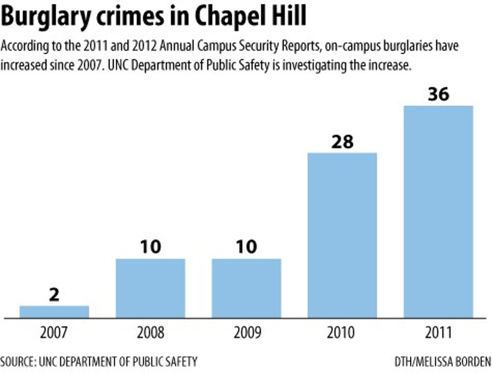Burglaries rise on campus and in residence halls