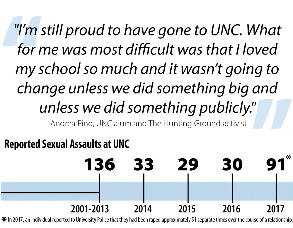 How UNC has changed in the four years since 'The Hunting Ground'