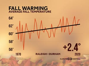 The average fall temperature of the Raleigh-Durham area has risen by 2.4 degrees Fahrenheit. Graphic courtesy of the Southeast Regional Climate Central.