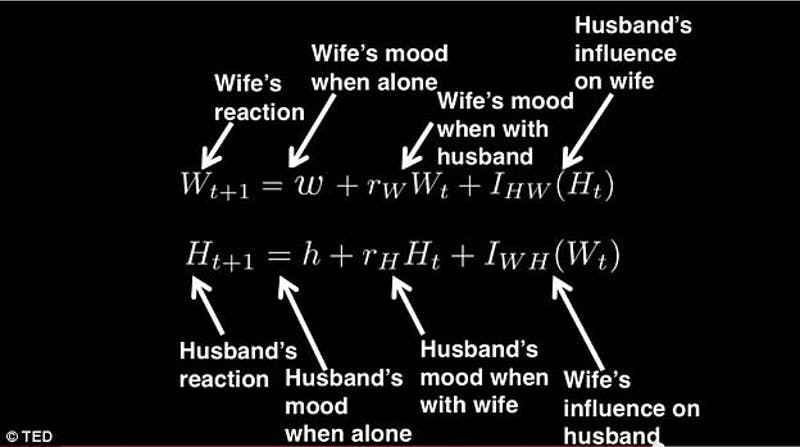 Relationship formula. Photo taken from Business Insider.