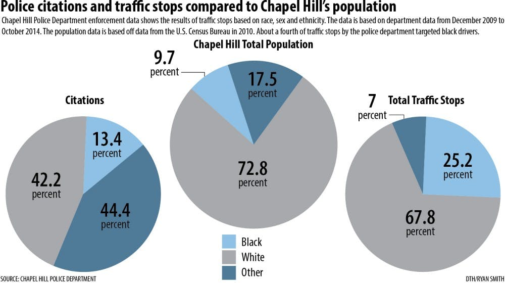 UNC professor's research shows that black drivers twice as likely to be stopped as white drivers in Chapel Hill