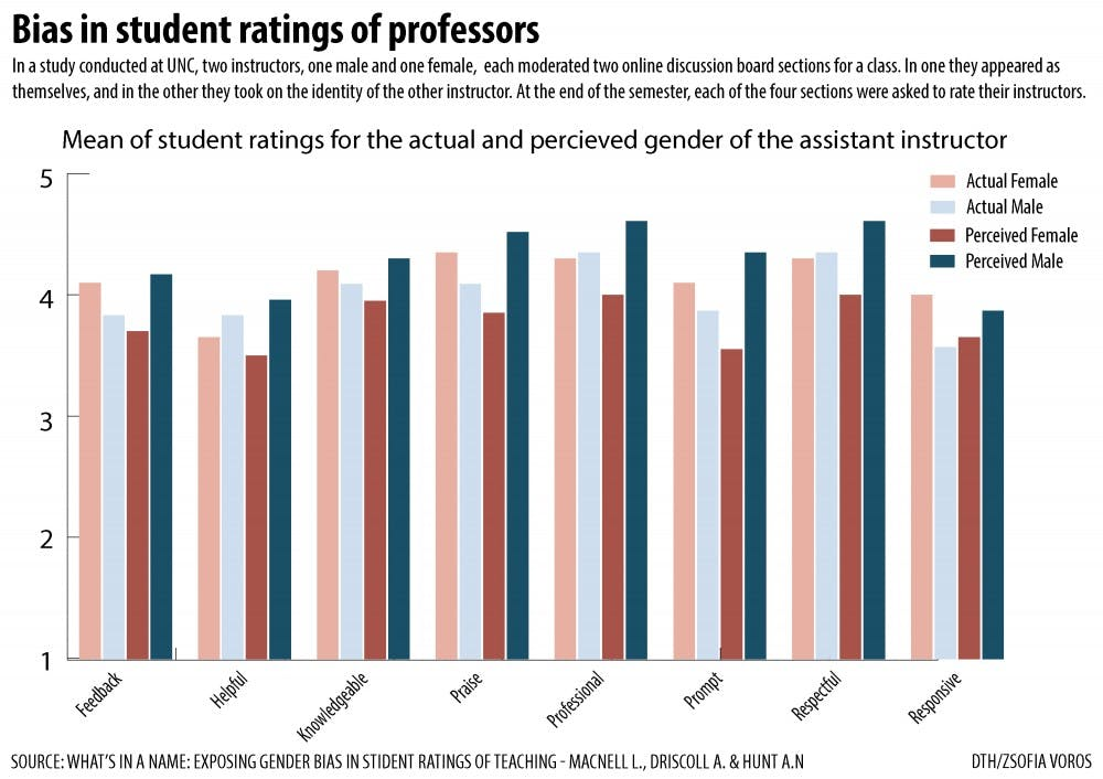 NC State research shows male professors receive higher ratings than female