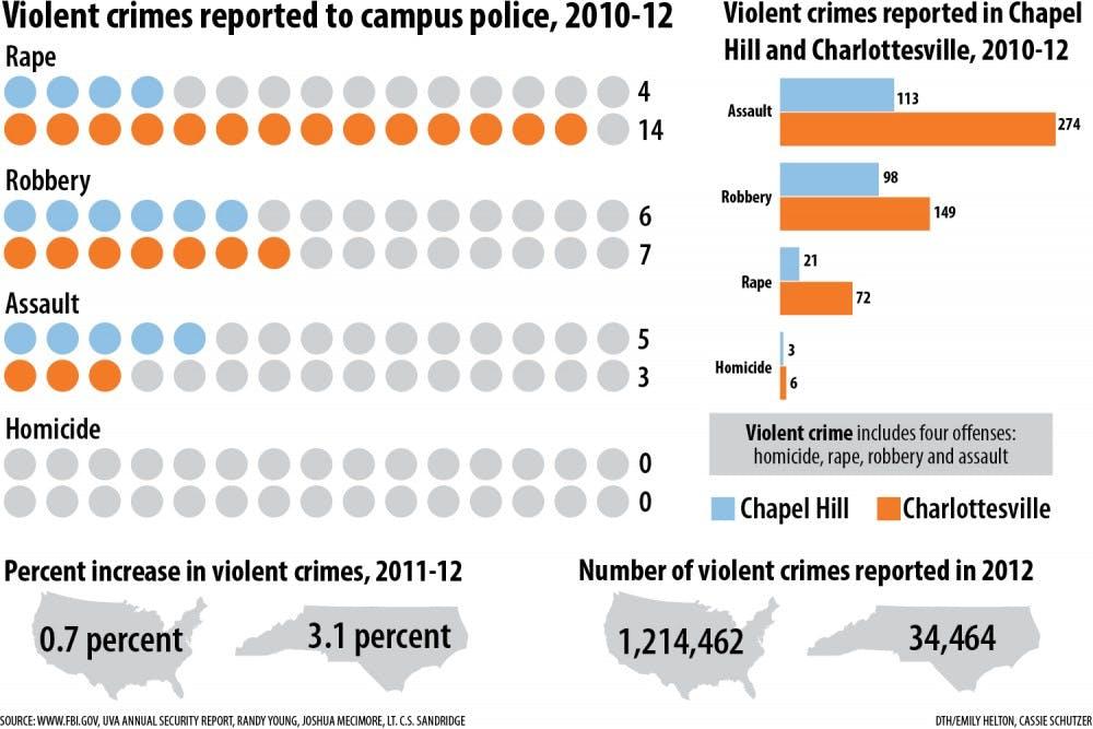 Violent crimes in spotlight in Chapel Hill, despite a lower crime rate