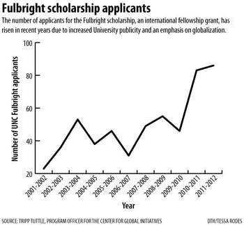 Graphic: Fulbright program interest on the rise at UNC (Tessa Rodes)