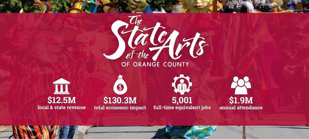 Nonprofit arts industry brings jobs to Orange County