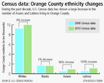 Graphic: Census reveals county's changes (Jessica Tobin