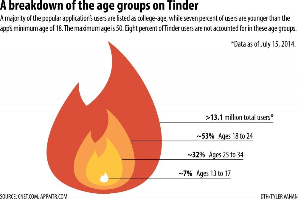 Tinder sparks connections between millennials