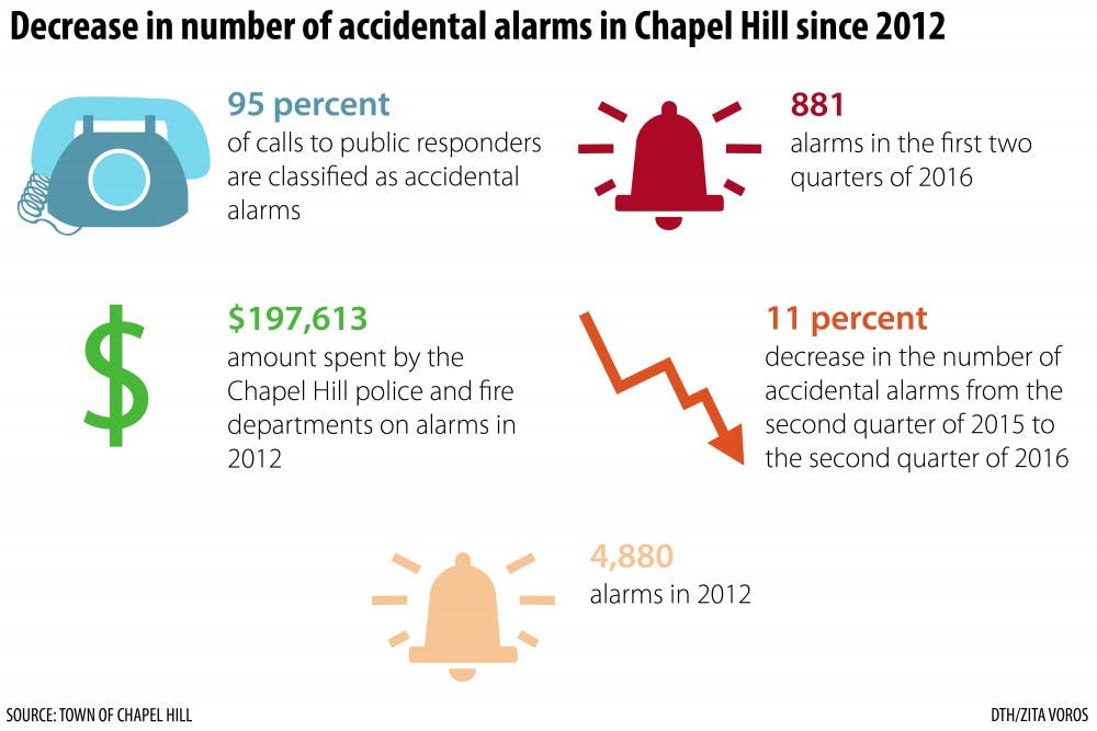 Don't be alarmed — accidental alarms are declining