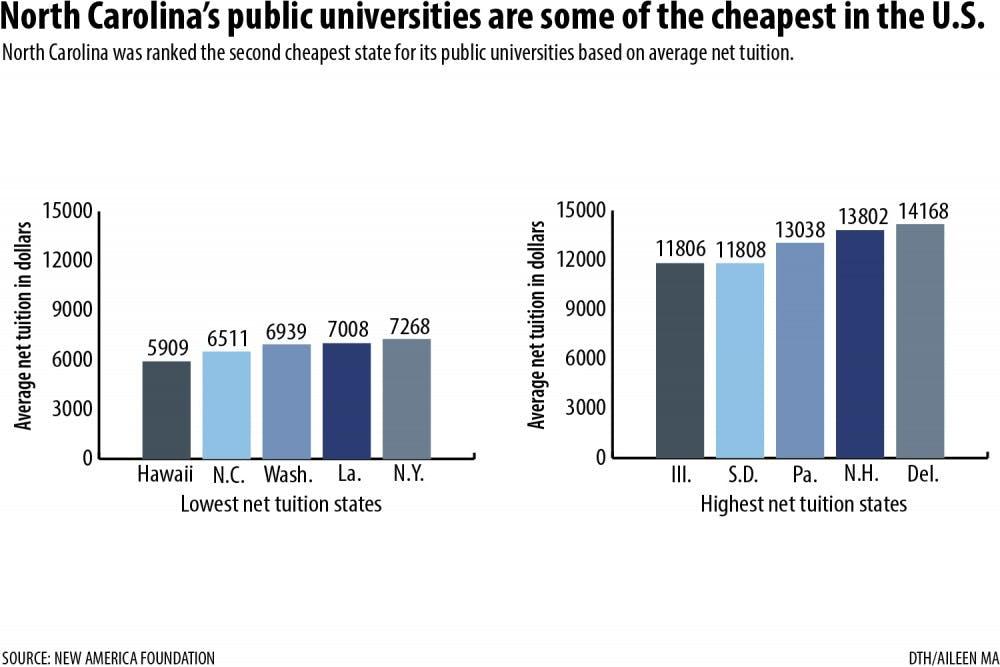 Report says NC universities remain a good deal