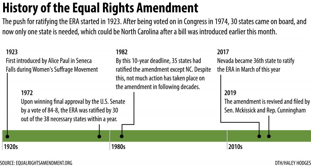 N.C. could be the last state needed to ratify the Equal Rights Amendment