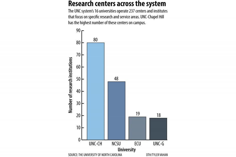 Talks continue on UNC-system research cuts