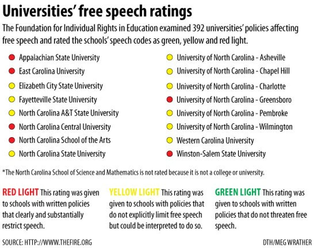 UNC's policies may limit free speech