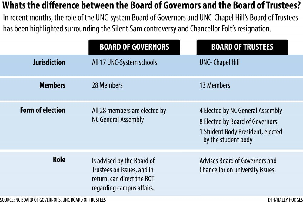 What's the difference between the Board of Governors and the Board of Trustees?