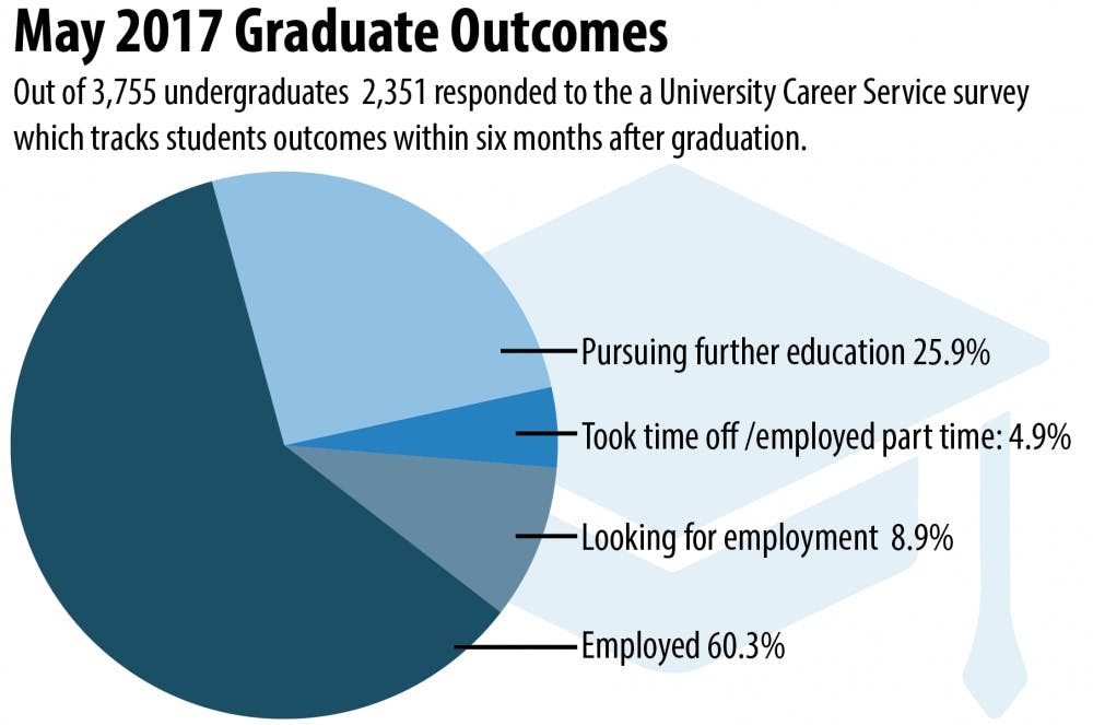 91.1 percent of 2017 UNC graduates experience positive outcomes in their careers