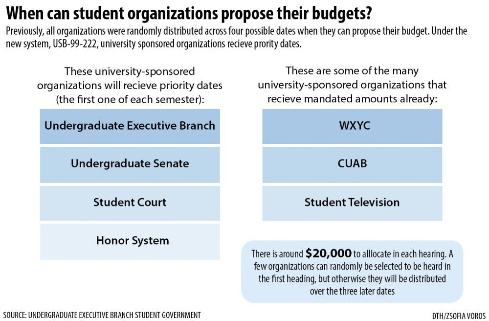 Student government is divided over funding for various student organizations