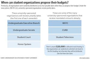 student-org-funding-0211-01.jpg