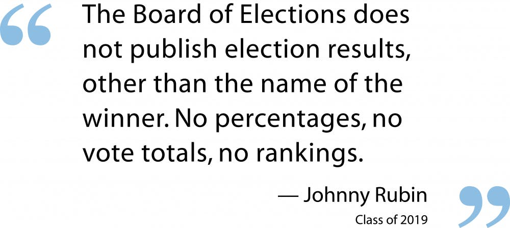 Letter to the Editor: UNC's Board of Elections lacks transparency