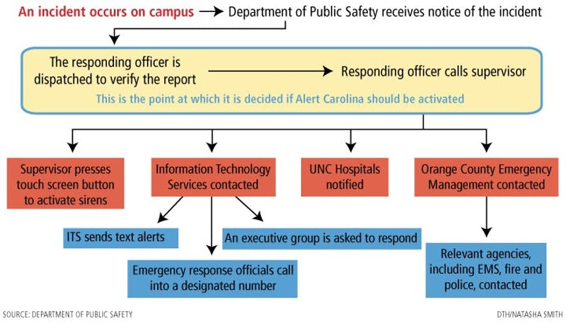 Graphic: After criticism, UNC reviews Alert Carolina (Natasha Smith)