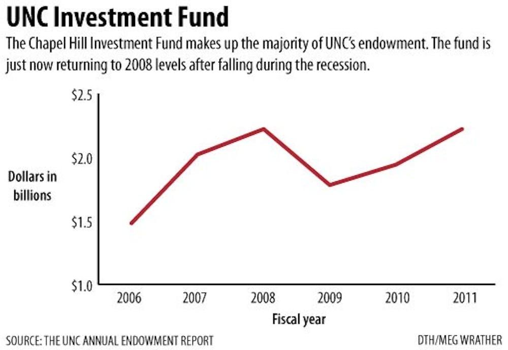 UNC's endowment bounces back to $2.22 billion after past year's decrease