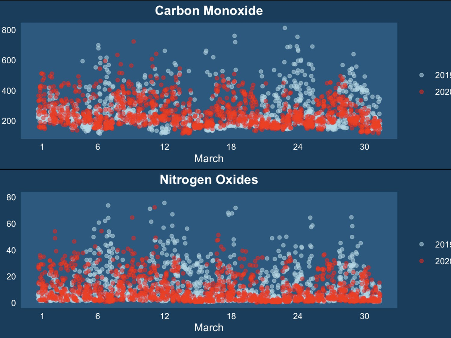 Ambient air data measured at Department of Air Quality Millbrook and Triple Oak facilities in Wake County show that emissions haven't changed much since the beginning of the pandemic.