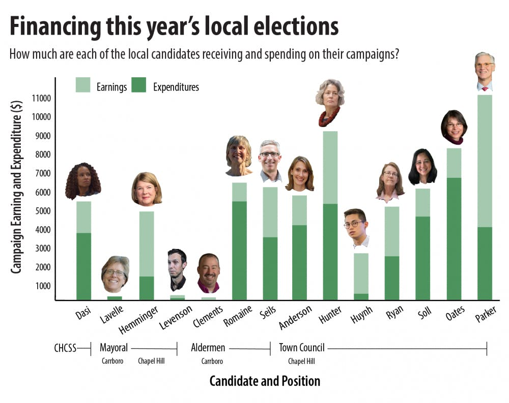 How much money have the candidates in Chapel Hill-Carrboro races spent?