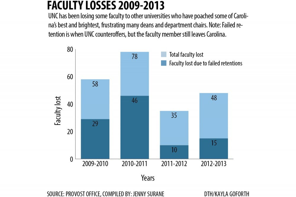 UNC sees rise in outside offers to expert faculty